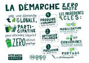 zerowastefrance_demarche
